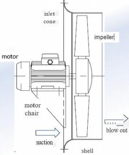 Onderdelen ventilator